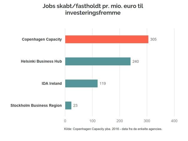 Jobs skabt - kort kilde